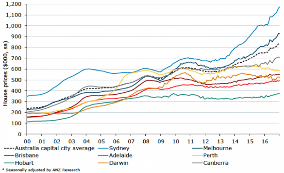 Capital City Household Price Performance